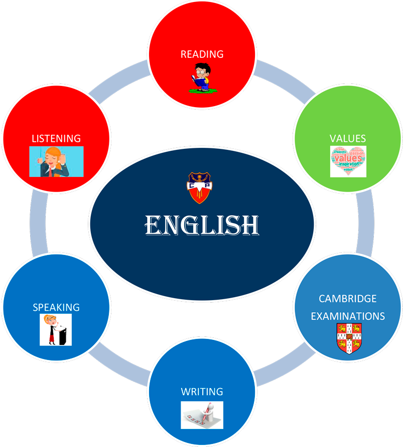 English Department Cambridge Examinations